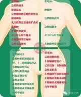 一图读懂,急性腹痛部位与疾病关系 !